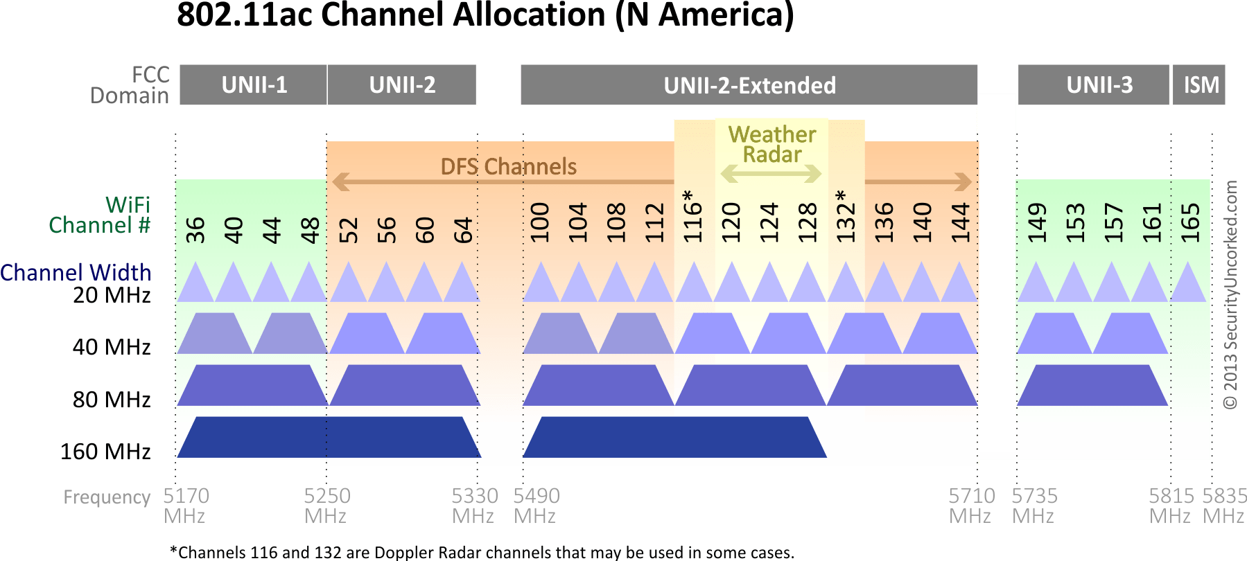 Image source: http://securityuncorked.com/2013/11/the-best-damn-802-11ac-channel-allocation-graphics/