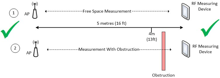 Figure 4 - The correct way to measure loss through an obstruction